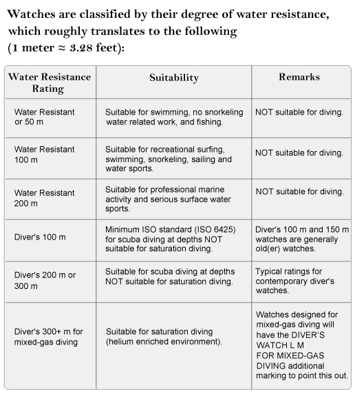 Water resistance classification